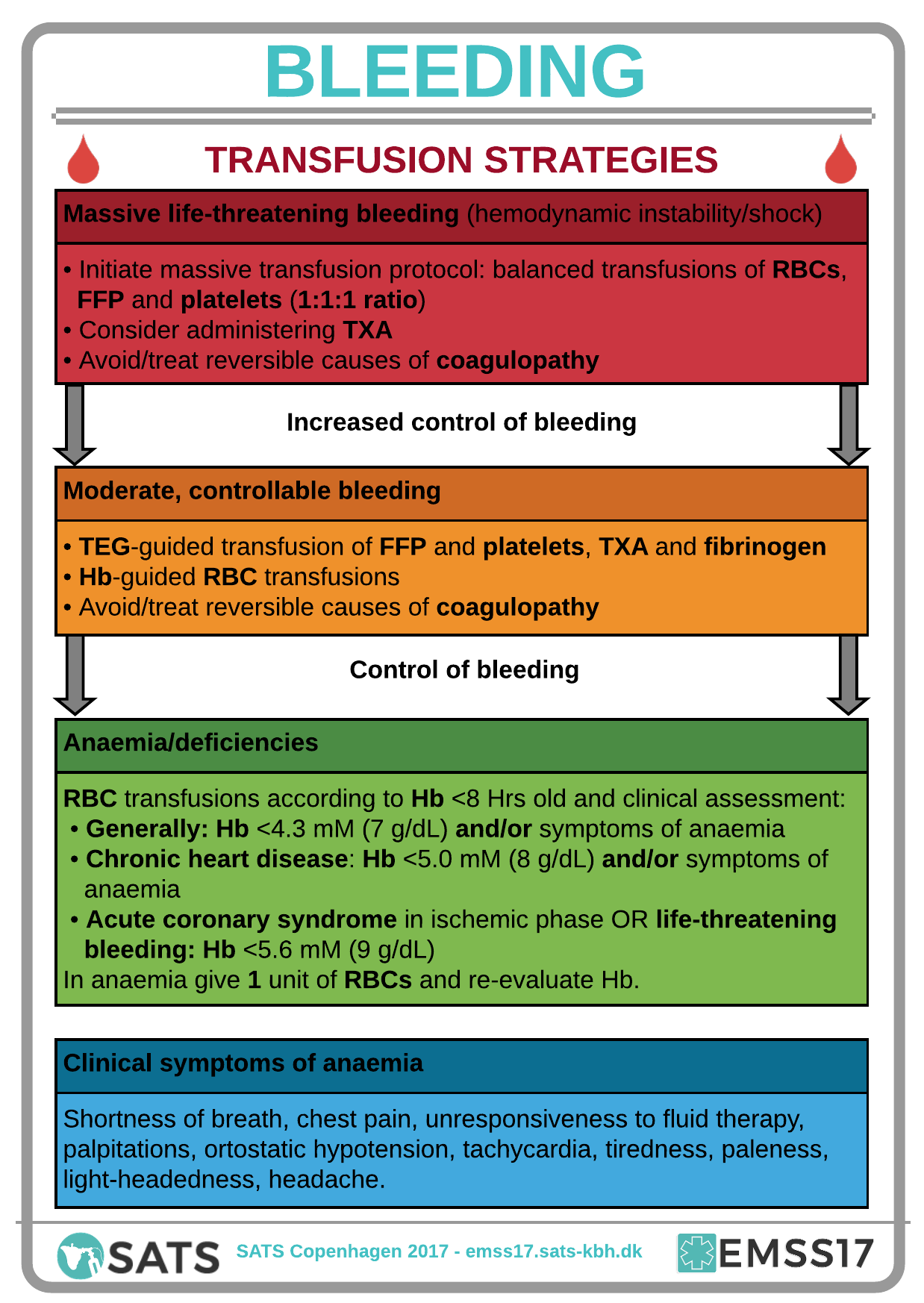 EMSS17 - Bleeding Patients - Pocket guide page 1